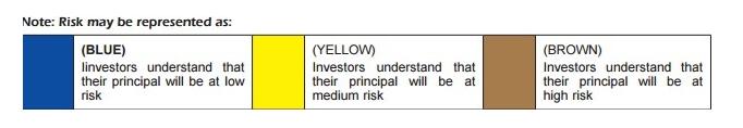 Mutual Fund Color Coding